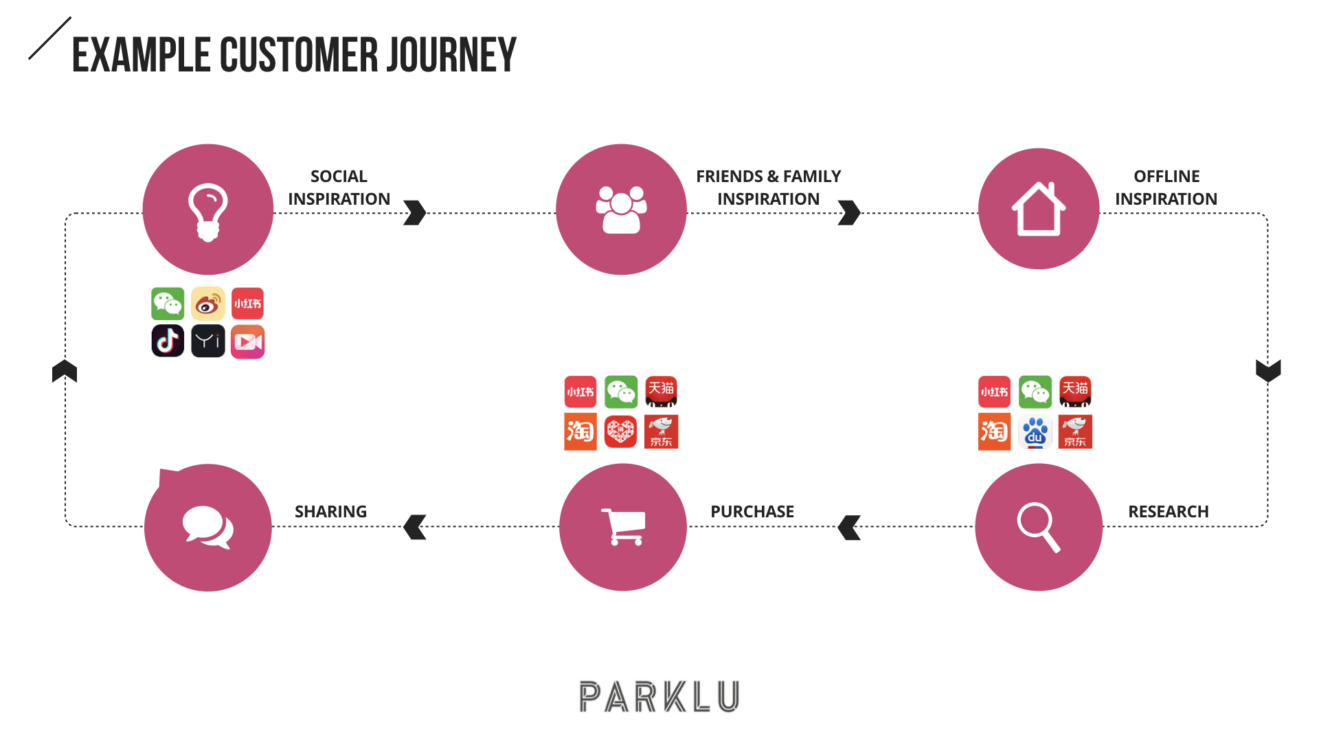 Chinese Customer Journey
