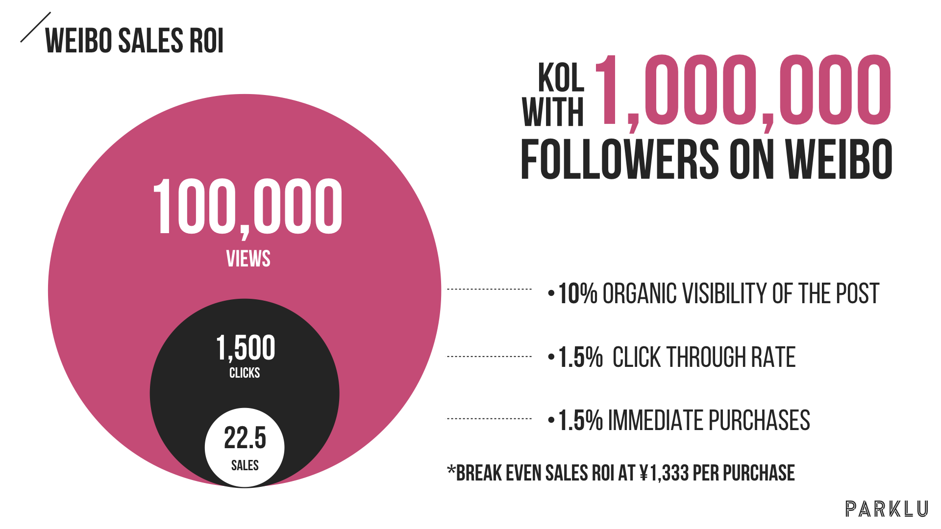 Weibo Influencer Conversion Rates