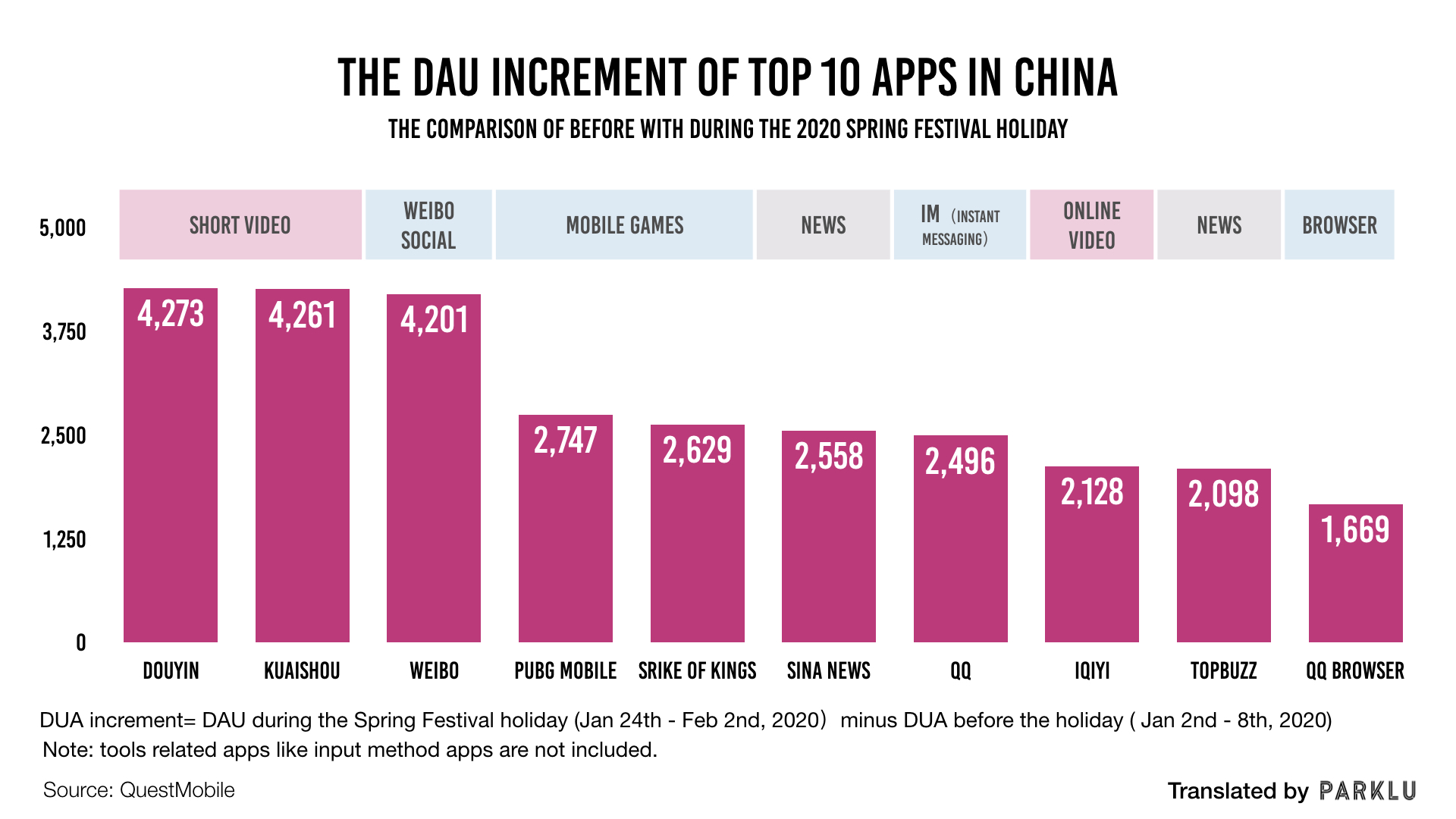 DUA increment of Top 10 apps in China during the Coronavirus