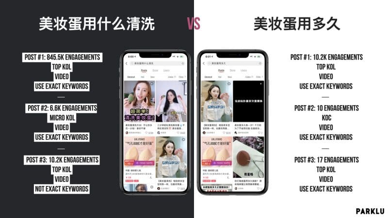 Selected Little red book xiaohongshu Keywords vs Each Other